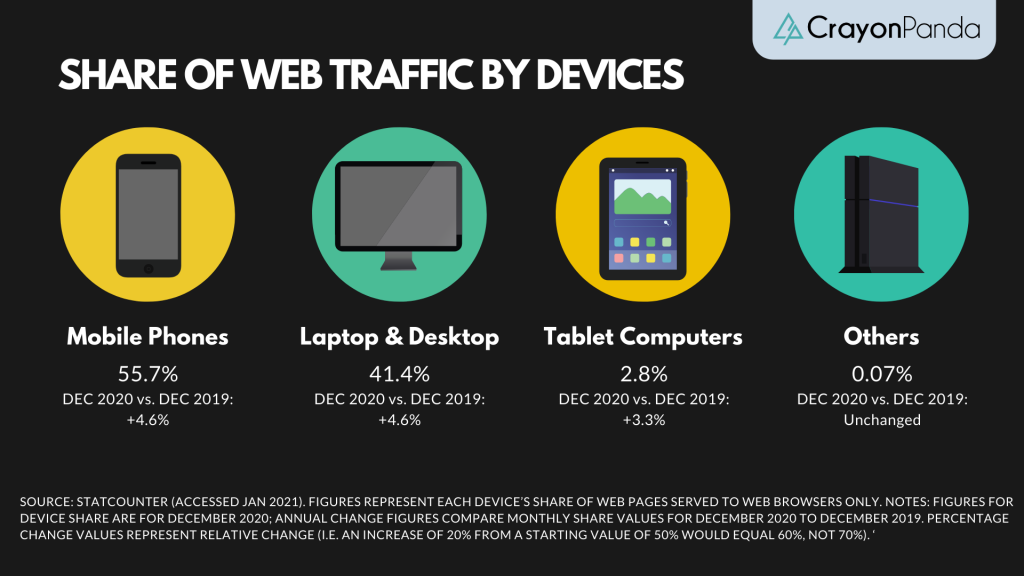 Share of web traffic by devices
